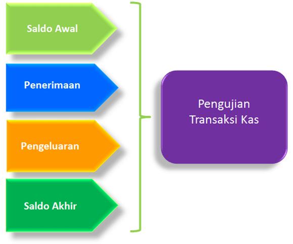 Begini Cara Mudah Menguji Akurasi Transaksi-transaksi Kas