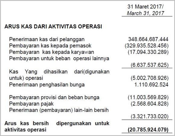 Laporan Cash Flow dari Aktivitas Operasi PT DPUM Tbk