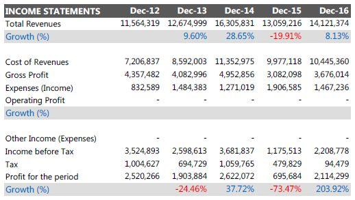 laporan keuangan perusahaan tbk yang sudah diaudit