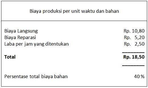 cara menghitung biaya bahan baku