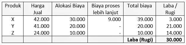 contoh perhitungan biaya produksi