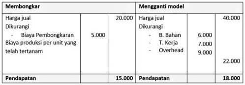 rumus biaya variabel