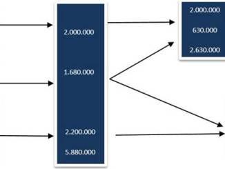 Perbandingan Metode FIFO, LIFO, dan Biaya Rata-rata dalam Sistem Periodik serta Step by Step Cara Menghitungnya