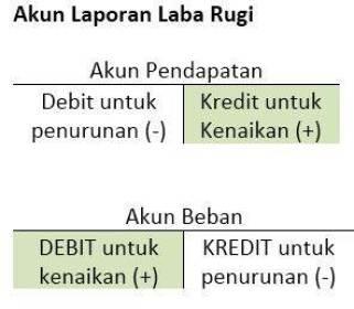 Debit Kredit Akun Laba Rugi