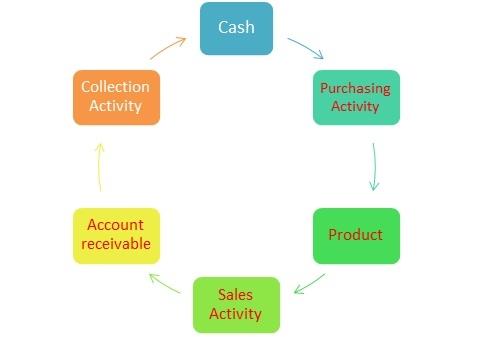 Daftar Kode Akun Akuntansi - Siklus Operasi Perusahaan Dagang