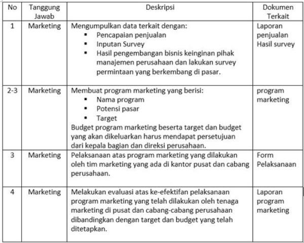 Contoh SOP perusahaan tentang Iklan