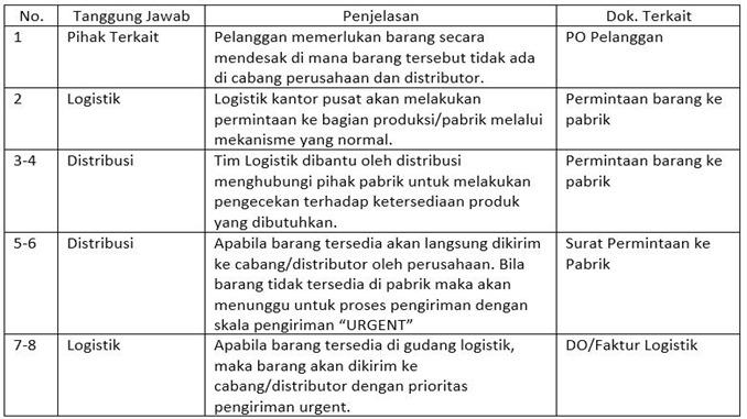 Contoh SOP perusahaan