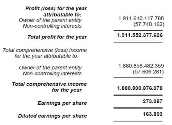 contoh laporan keuangan laba rugi perusahaan jasa