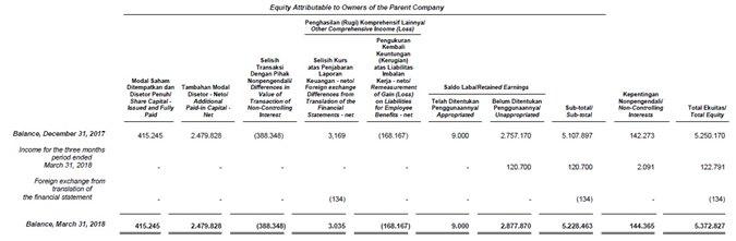 contoh laporan perubahan modal perusahaan dagang