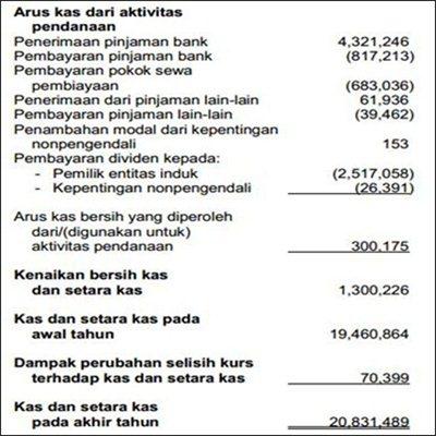 Contoh Laporan Arus Kas Perusahaan Dagang - UT.3