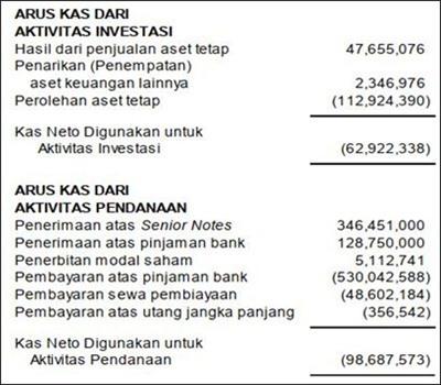 contoh laporan keuangan perusahaan jasa transportasi