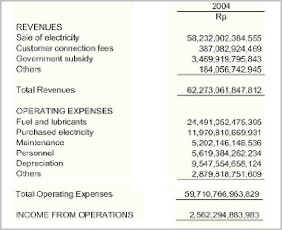 Laporan Keuangan PLN 2004 bagian 1