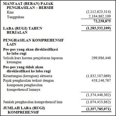 Contoh Laporan Keuangan - Laba Rugi