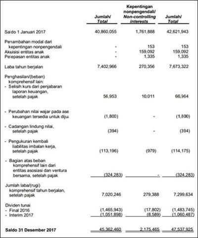 Contoh Laporan Keuangan - Perubahan Modal