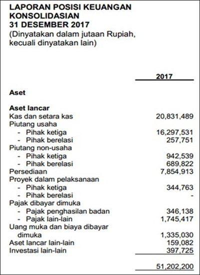 Materi Laporan Keuangan Perusahaan Dagang Pdf