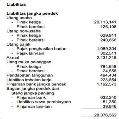 Contoh Laporan Keuangan - Neraca perusahaan dagang