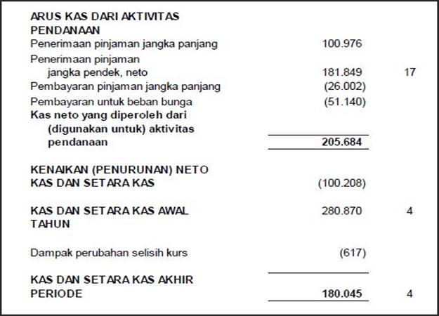 contoh laporan cash flow perusahaan manufaktur
