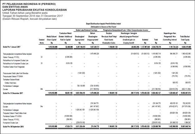 contoh laporan perubahan modal perusahaan jasa