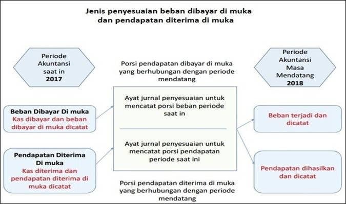 Jurnal Penyesuaian Definisi Contoh Cara Membuat