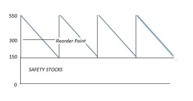 inventory management economic order quantity