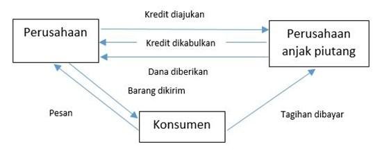 prosedur menjual (factoring) piutang