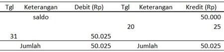 Buku Besar Bank - Pendapatan Lain