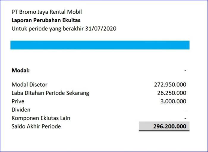 Laporan Perubahan Ekuitas Rental Mobil