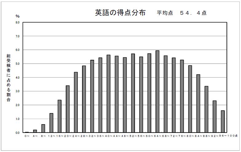 【英語】 2021年東京都立高校受験 入試問題分析と対策