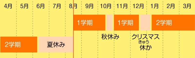 9月入学・新年度案学習遅れ解消もメリットやデメリット(5/1更新)