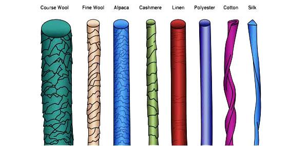 Sweater Fabric Types