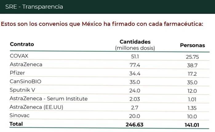 Gráfica de convenios que México ha firmado con farmeceúticas que dan vacunas covid.
