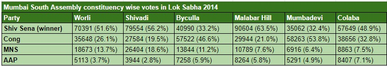 Mumbai South LS 2014 Assembly wise