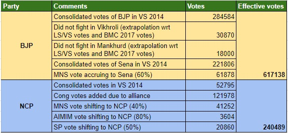 VS 2014 Mumbai NE Extrapolation
