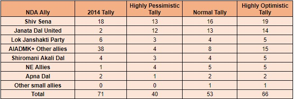 NDA Allies Tally - Pessimistic Normal and Optimistic