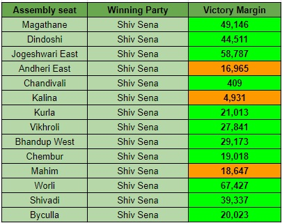 Sena Margin of Victory in Mumbai