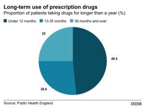 Too many hooked on prescription drugs 4 - The Mandatory Training Group UK -