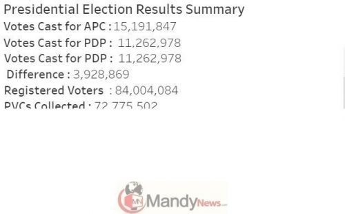 Screenshot_4-3 2019 Elections: See States Buhari And Atiku Won