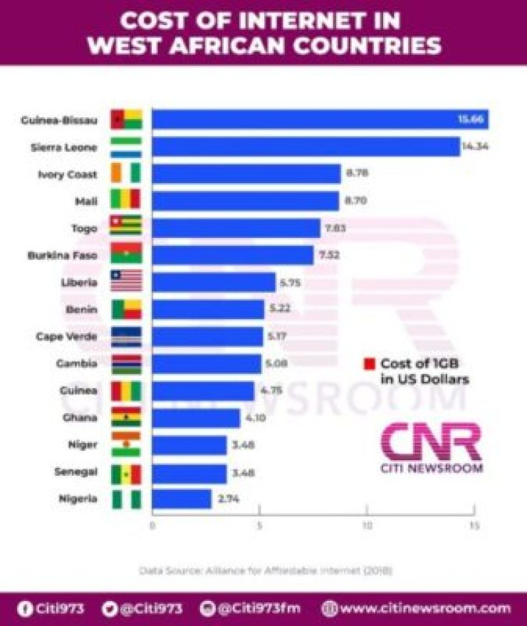 Data-cost-Infographic-768x912 Nigeria Prime The Least expensive Web Value In West Africa [Infographic]