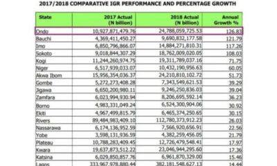 List Of State IGR Growth in Nigeria