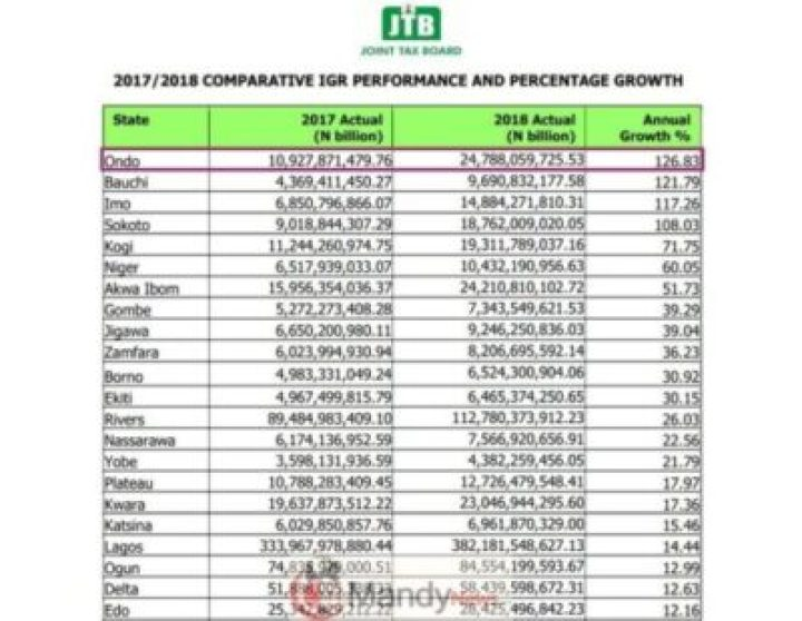 IGR-Growth-in-Nigeria Ondo State Records Highest Performing IGR Growth In Nigeria (See Full List)