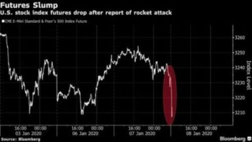 U.S. Stock Drop After Iran Attacks Military Base In Iraq