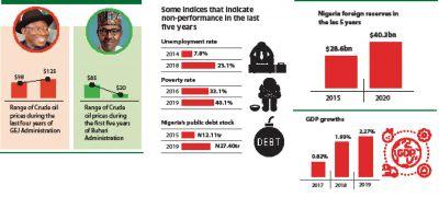 Goodluck And Buhari Administration: Economic Performance Ratings