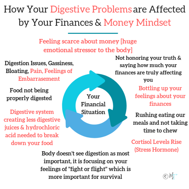 How your digestive problems are linked to your money struggles