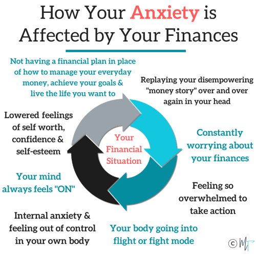 How Your Anxiety is Affected by Your Money