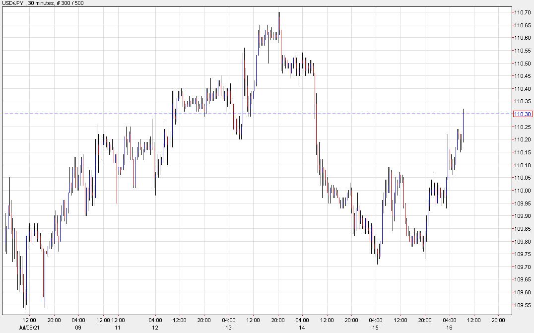 USD / JPY sube después de las ventas minoristas
