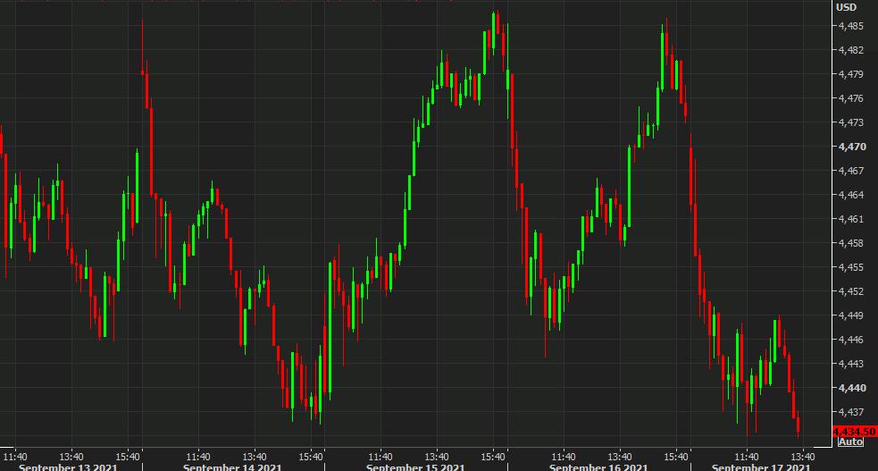 El S&P 500 da una nueva mirada al mínimo semanal