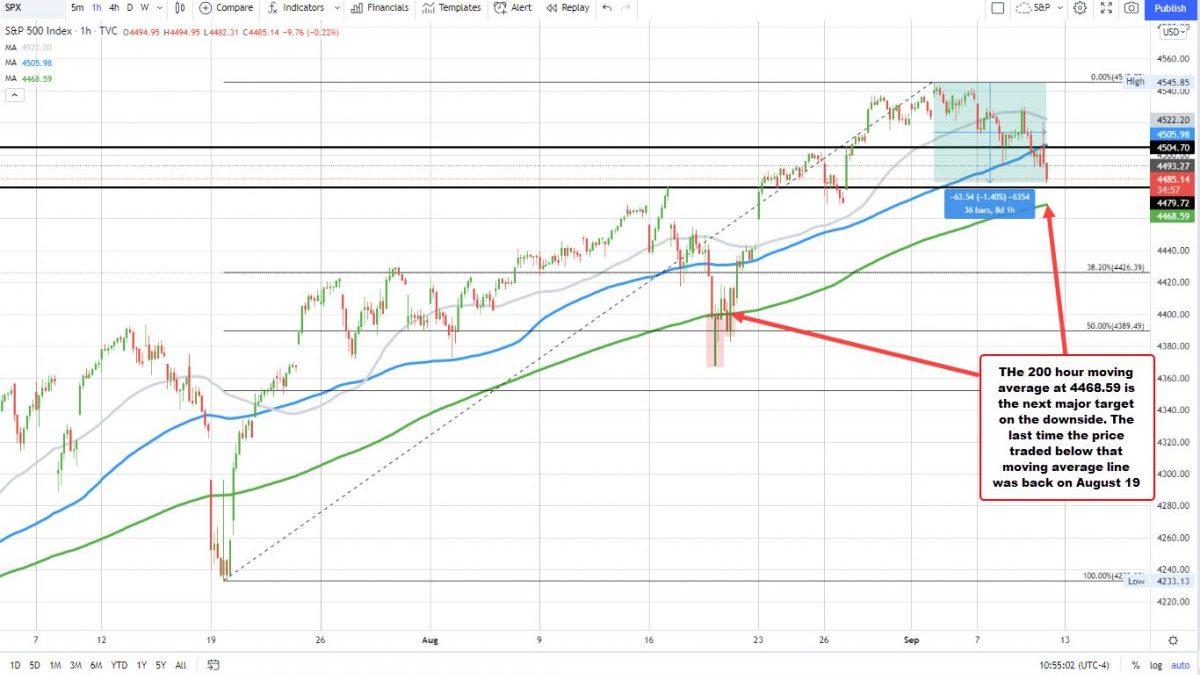 Los índices principales han bajado a lo largo del día.