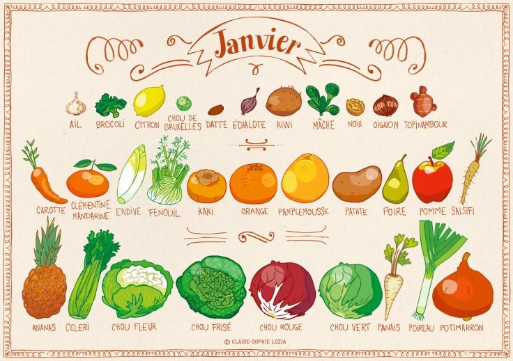légumes de janvier