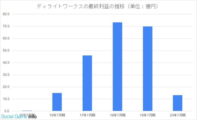 Delight Works Umumkan Penurunan 81% Pendapatan Fate/Grand Order