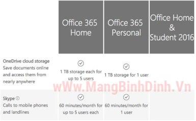 5 lý do nên chọn Office 365 thay vì mua Office 2016